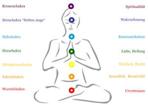 Meditation/Körperübung/Atemübung
